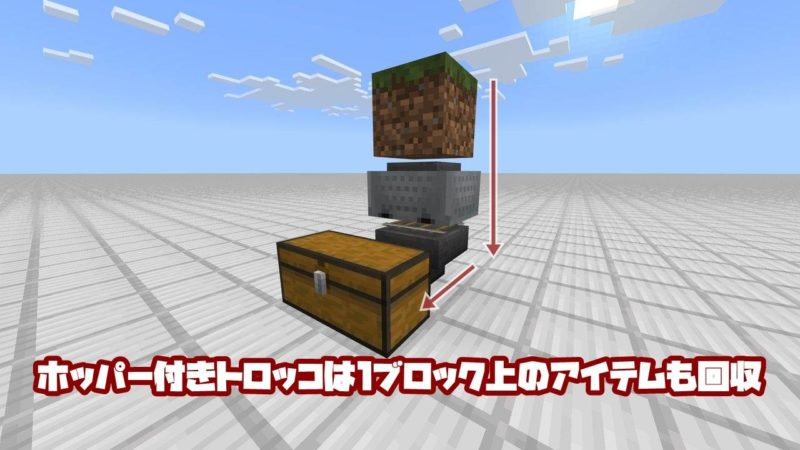 ホッパー付きトロッコは1ブロック上のアイテムも回収。
