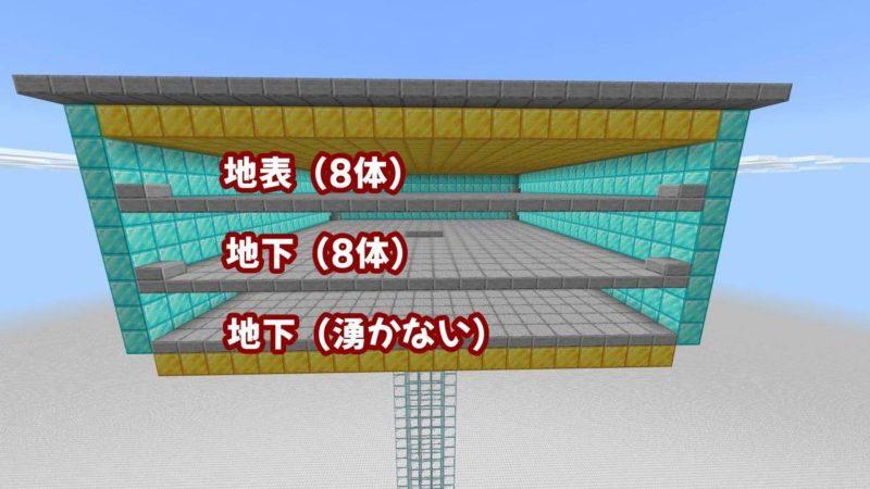 三層目が地表、二層目以下が地下