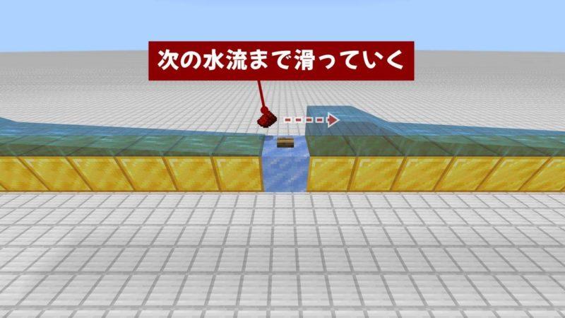氷塊ブロック上のアイテムは滑る