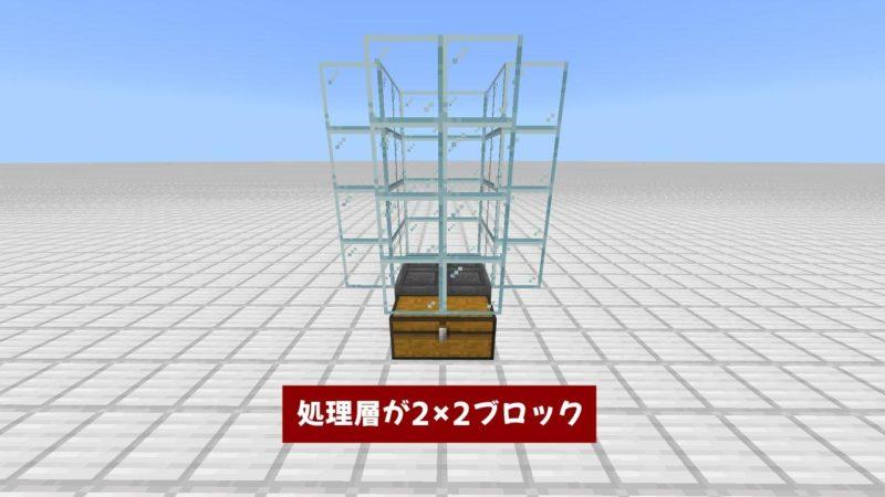 処理層が2×2ブロック